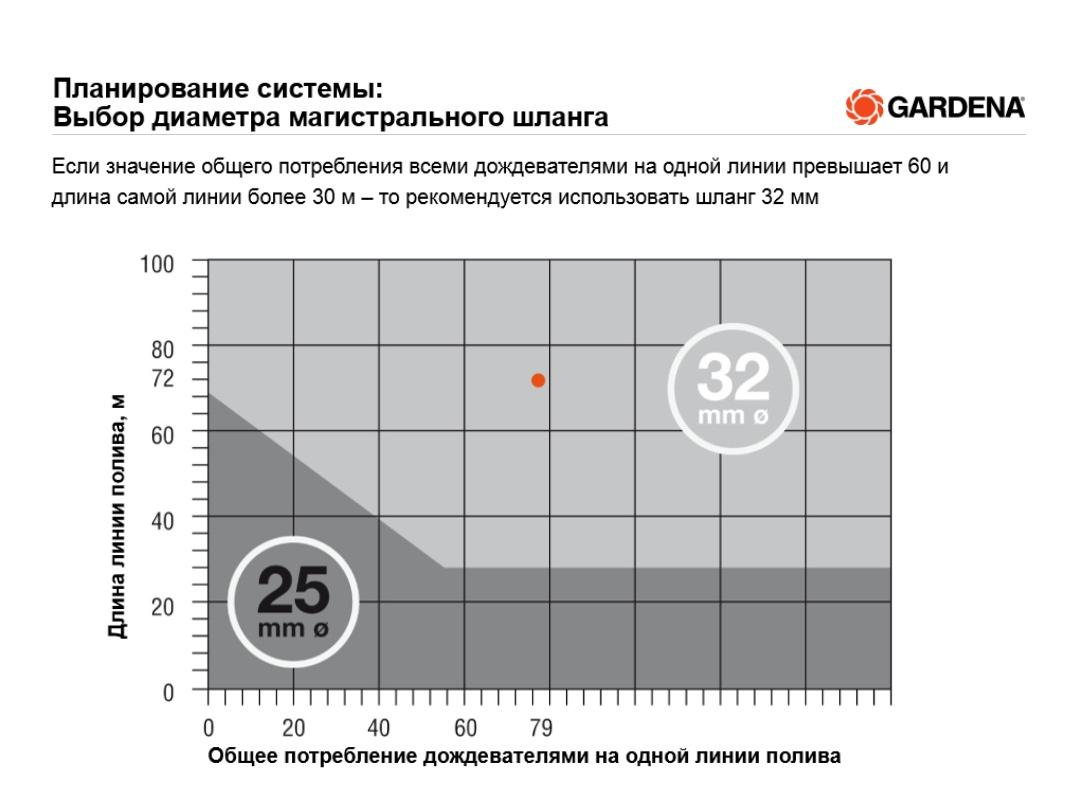 Выбор диаметра шланга Gardena